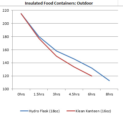Food canisters: Outdoor head-to-head